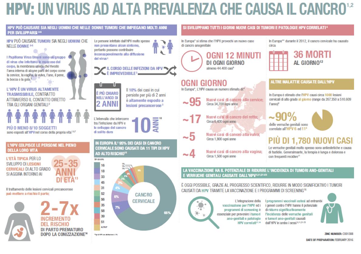 papilloma virus vaccino eta)